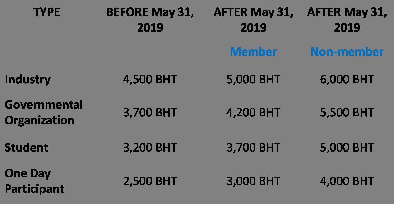 PCT-9 Registration